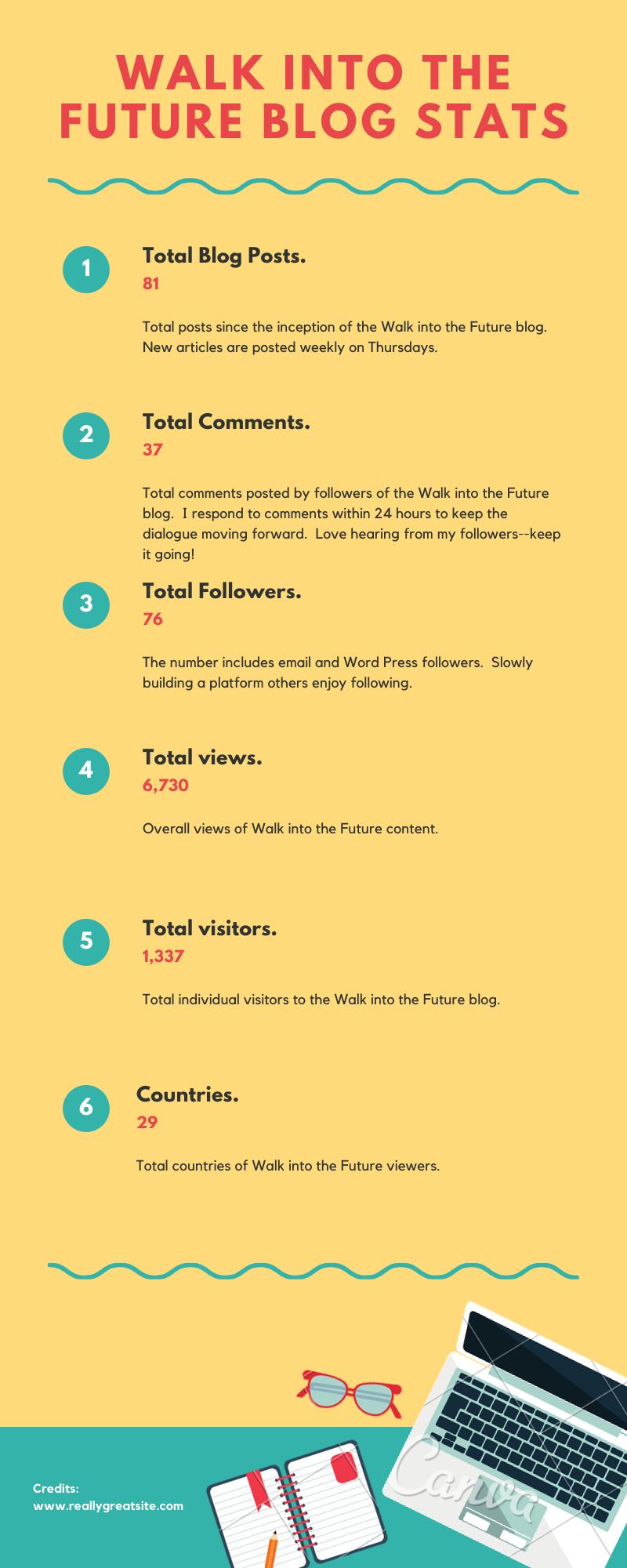 Walk into the future blog stats
